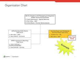 Applied Materials Organization Chart Liaison Report V Ppt Download H3 Resolution 1024 X 768 Px