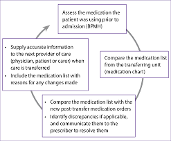 Internal Transfer Medical Reconciliation Process At Internal Transfer