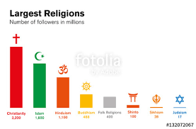 World Religion Pie Chart 2018 World Religions Histogram Number Of Followers In Millions