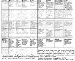 Chronology Of Revelation Chart Charts Of The Revelation Storyline Nazarene Israel