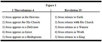 Rapture Vs Second Coming Chart 34 Most Popular Rapture Vs Second Coming Chart