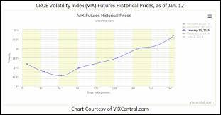 Vix Futures Curve Chart What To Make Of A Flattening Vix Futures Curve