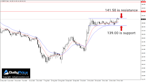 Gbp Jpy Chart Investing Gbpjpy Keep An Eye On This Range Daily Price Action