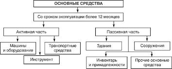 ОСНОВНЫЕ СРЕДСТВА ПРЕДПРИЯТИЯ ФИРМЫ ПОНЯТИЕ СОСТАВ И СТРУКТУРА  Классификация основных средств