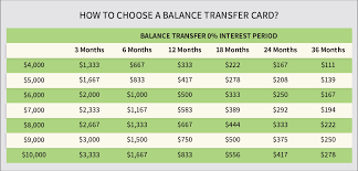 Cost of transferring and paying down a balance over 18 months. Top Balance Transfer Credit Cards July 2021 Mozo
