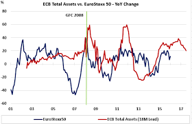 Great Chart Ecb Total Assets Vs Eurostoxx50 18m Lag