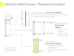 r insulation for walls thickness fiberglass 2x6 value spray foam addi
