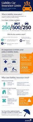 use this infographic to better understand your liability insurance limits