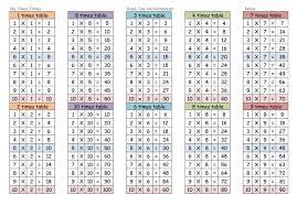 Multiplication Table Worksheets | Homeschooldressage.com