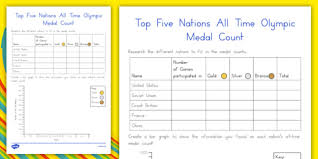 Olympic Medal Chart All Time Medal Count Olympics Medals Bar Graph Bar