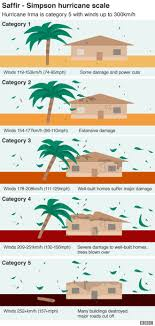 Hurricane Category Chart Hurricane Irma Visual Guide Bbc News