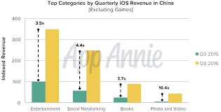 App Annie Charts A Watershed Moment In App Stores History China Displaces
