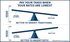 When Its A Bad Deal To Inherit A Roth Ira