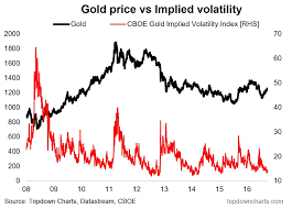 The Gold Market Is Getting Complacent Watch This Chart