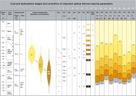 Optical Thermal Maturity Parameters And Organic Geochemical