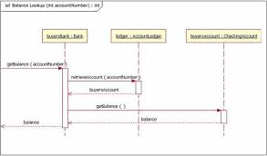 uml basics  the sequence diagrama sequence diagram that has incoming and outgoing messages