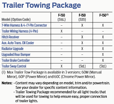 2017 F 150 Towing Capacity Chart Trailer Tow Package Vs Max Trailer Tow Package F150