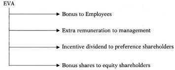 essay on economic value added eva cash flow accounting essay 2 importance of economic value added eva