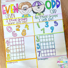 Todd Chart Even Steven Odd Todd I Love This Anchor Chart That