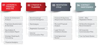 Microsoft Corporate Strategy Clear Licensing Methodology Process Licensing Experts For