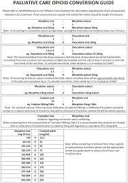 Medicine Conversion Chart Dosage Hospital Palliative Care Service