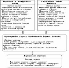 Книга Стратегический менеджмент конспект лекций От ситуационного анализа к стратегическому выбору