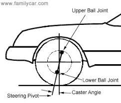 Understanding Wheel Alignment Team Bhp