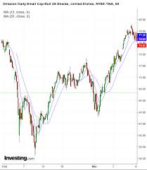 The Russell 2000 Tza Tna Heres How To Trade It Ragingbull