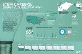 What Are Stem Careers Stem Careers Visual Ly