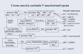 Chemistry Qualitative Analysis Flow Chart Flow Chart For Qualitative Analysis Of Cations Qualitative