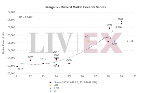 Margaux 2018 Released The First Of The Firsts Liv Ex