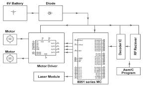 know in detail about voice recognition module working receiver block diagram of voice controlled robotic vehicle by edgefxkits com