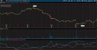 Thinkorswim Ratio Chart Implied Volatility Of Stock On Think Or Swim Quantitative