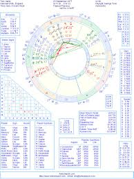 Tom Hardy Natal Birth Chart From The Astrolreport A List