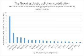 Plastic Statistics Ocean Crusaders