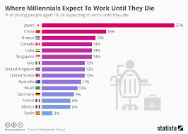 Chart Some Millennials Expect To Work Until They Die Statista