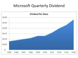 Microsoft Dividens Microsoft Announces Quarterly Dividend Increase Share