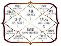 Online Vedic Astrology And Psychic Astrologer India Free