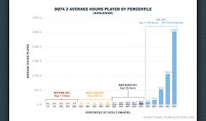 dota 2 impresses with super engaged player base top 25 of