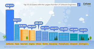 How Many Software Engineers Are There In The Us How Many It