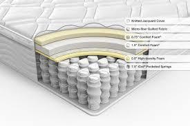 innerspring mattress. Simple Innerspring Whatu0027s Include In A Innerspring Mattress For Innerspring Mattress N