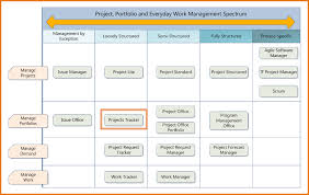 it project timeline 8 project management timeline template scope of work template