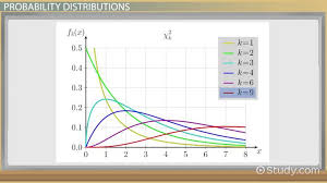 Chi Square Distribution Definition Examples