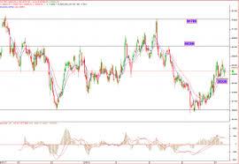 Buy Crude October Futures Silver December Futures Reliance