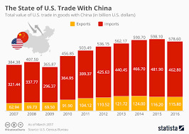 Us Trade Deficit Chart Chart The Chinese American Trade Balance Statista