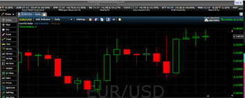 Candlestick Charts How To Read A Candle Stick Chart And