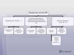 Бюджетная система рф контрольная работа ЛОМОНОСОВА Факультет управления Курсовая работа По курсу Финансы и кредит Тема