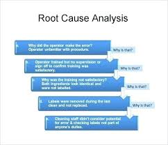 Root Cause Analysis Cool Rca Root Cause Analysis Template