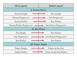 Reported Speech Chart