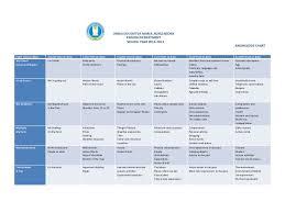 Knowledge Chart Uemas English Knowledge Chart